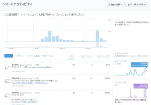 12月25日twitterアナリティクス