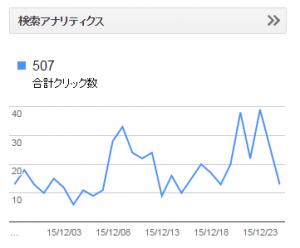 あるアフィリサイトの月間検索数