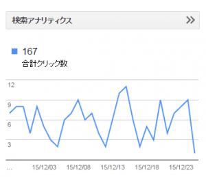 12月28日アフィリブログの月間検索数