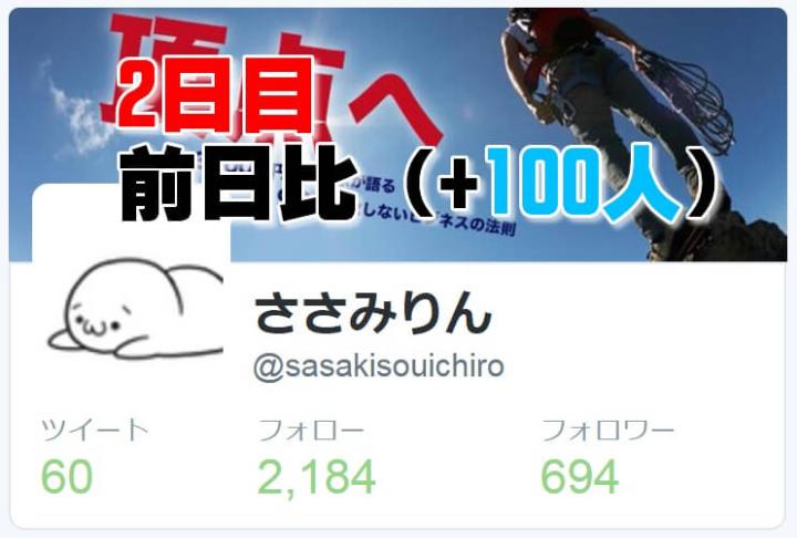 twitterのフォロワー数1万人を100日間で目指す!(2日目)
