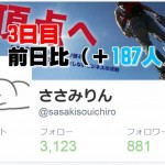 twitterのフォロワー数1万人を100日間で目指す!(3日目)