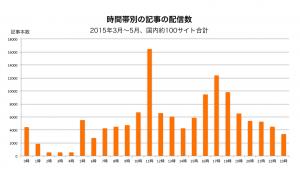 国内の記事配信数グラフ