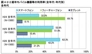 平成26年(2014年)情報通信メディアの利用時間と情報行動に関する調査報告書