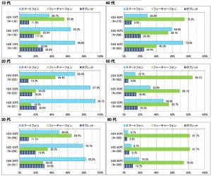 平成26年(2014年)情報通信メディアの利用時間と情報行動に関する調査報告書_2
