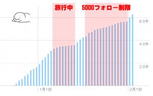 フォロワー数の増加グラフ_2月4日twitterアナリティクスより