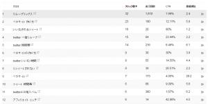 googleanalyticsによる直近のアクセス数とキーワード内訳