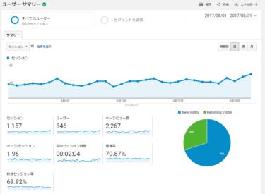 ブログの記事を毎日書いていたらアクセスは上がるのか?