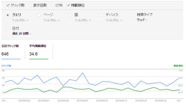 2か月放置したブログのアクセス数は落ちるのか?