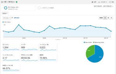 祝!アフィリブログが月間3000PVを突破しました!